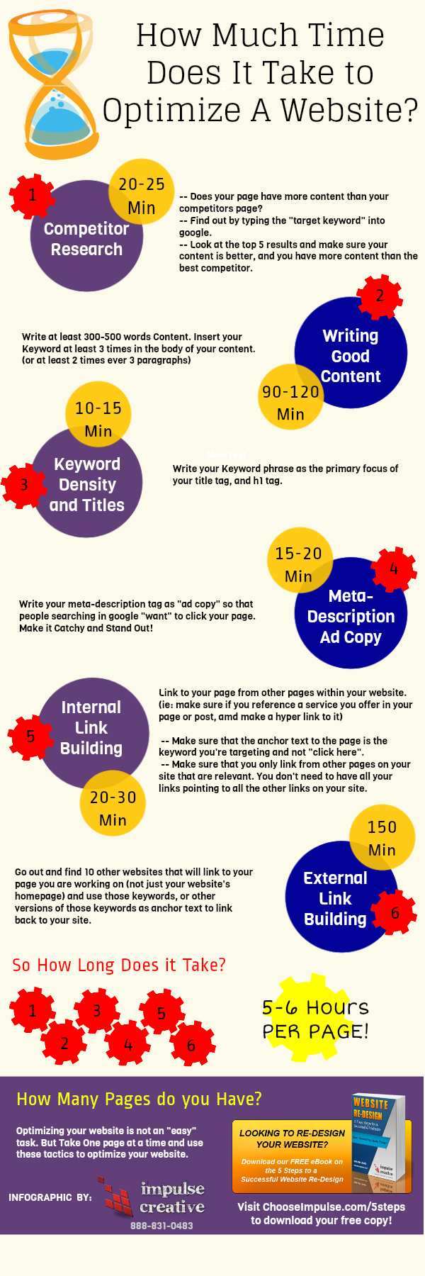 how much time to optimize a website